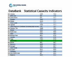 Узбекистан поднялся на 66 позиций в «Индексе статистического потенциала» 2020 года