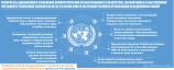 Приоритеты дальнейшего углубления демократических преобразований в Узбекистане...