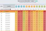 Узбекистан поднялся в мировом рейтинге «Индекс процветания»