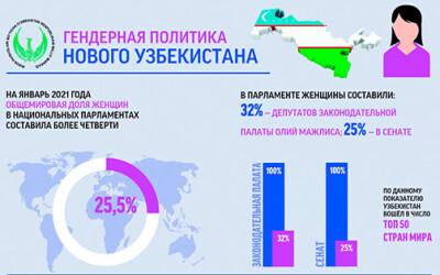 Гендерная политика нового Узбекистана